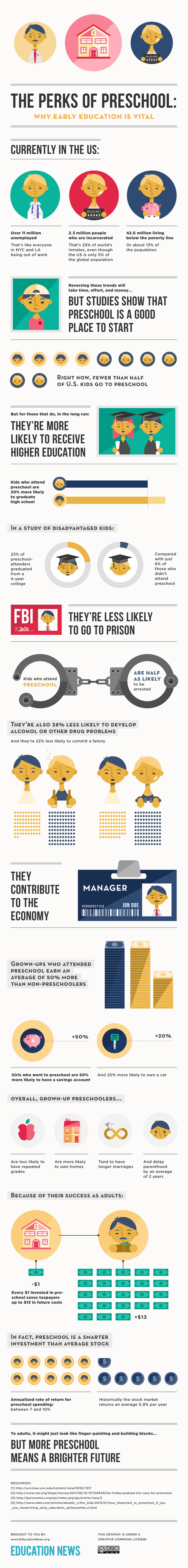 CI's First Infographic: Perks of Preschool