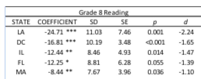 grade 8 reading